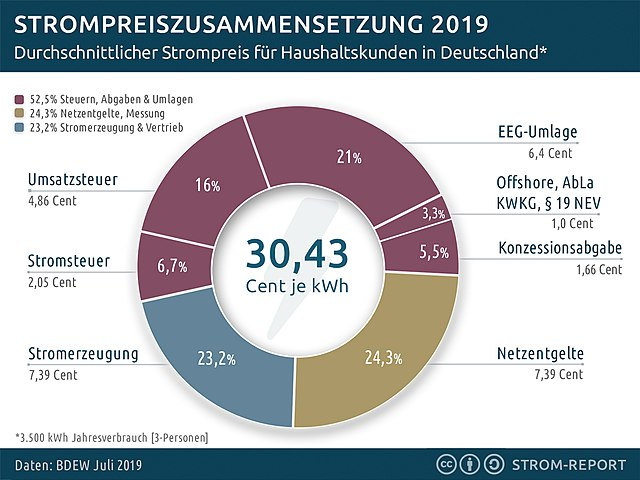 strompreis-zusammensetzung_2019